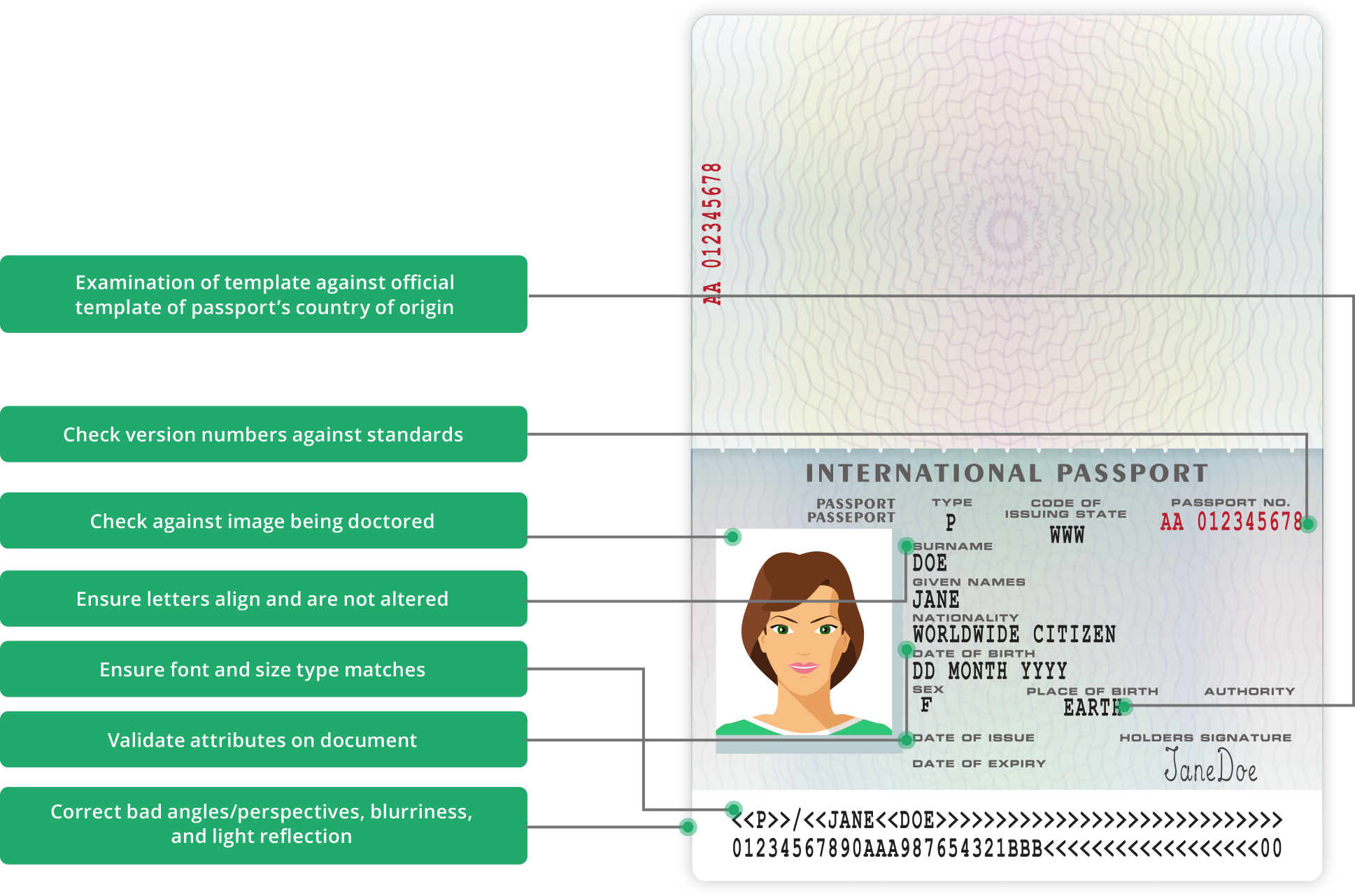 Passport Diagram